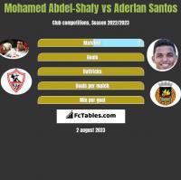 Mohamed Abdel-Shafy vs Aderlan Santos h2h player stats