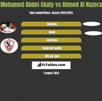 Mohamed Abdel-Shafy vs Ahmed Al Nazera h2h player stats