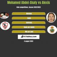 Mohamed Abdel-Shafy vs Alexis h2h player stats