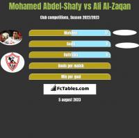 Mohamed Abdel-Shafy vs Ali Al-Zaqan h2h player stats