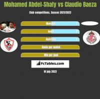 Mohamed Abdel-Shafy vs Claudio Baeza h2h player stats