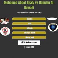 Mohamed Abdel-Shafy vs Hamdan Al-Ruwaili h2h player stats