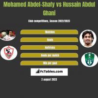 Mohamed Abdel-Shafy vs Hussain Abdul Ghani h2h player stats