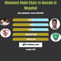 Mohamed Abdel-Shafy vs Hussain Al Mogahwi h2h player stats