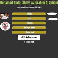 Mohamed Abdel-Shafy vs Ibrahim Al Zubaidi h2h player stats