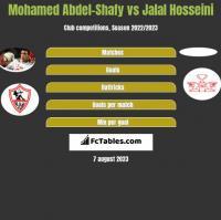 Mohamed Abdel-Shafy vs Jalal Hosseini h2h player stats