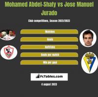 Mohamed Abdel-Shafy vs Jose Manuel Jurado h2h player stats