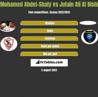 Mohamed Abdel-Shafy vs Jufain Ali Al Bishi h2h player stats