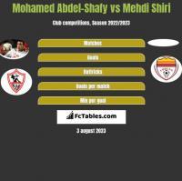 Mohamed Abdel-Shafy vs Mehdi Shiri h2h player stats