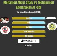 Mohamed Abdel-Shafy vs Mohammed Abdulhakim Al Fatil h2h player stats