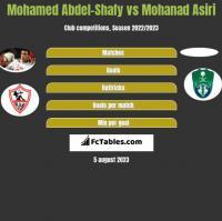 Mohamed Abdel-Shafy vs Mohanad Asiri h2h player stats