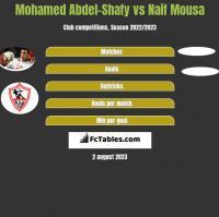 Mohamed Abdel-Shafy vs Naif Mousa h2h player stats