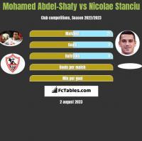 Mohamed Abdel-Shafy vs Nicolae Stanciu h2h player stats
