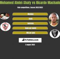 Mohamed Abdel-Shafy vs Ricardo Machado h2h player stats