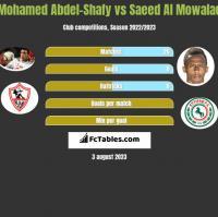 Mohamed Abdel-Shafy vs Saeed Al Mowalad h2h player stats