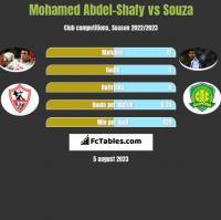 Mohamed Abdel-Shafy vs Souza h2h player stats