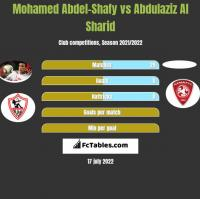 Mohamed Abdel-Shafy vs Abdulaziz Al Sharid h2h player stats