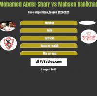 Mohamed Abdel-Shafy vs Mohsen Rabikhah h2h player stats