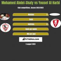 Mohamed Abdel-Shafy vs Yousef Al Harbi h2h player stats