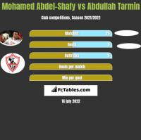 Mohamed Abdel-Shafy vs Abdullah Tarmin h2h player stats
