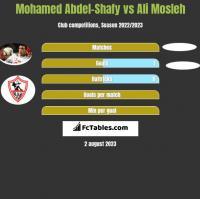 Mohamed Abdel-Shafy vs Ali Mosleh h2h player stats