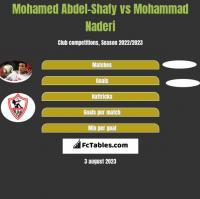 Mohamed Abdel-Shafy vs Mohammad Naderi h2h player stats
