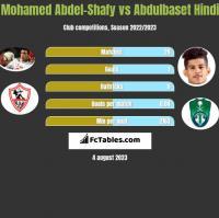 Mohamed Abdel-Shafy vs Abdulbaset Hindi h2h player stats