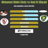 Mohamed Abdel-Shafy vs Hani Al Sibyani h2h player stats