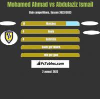 Mohamed Ahmad vs Abdulaziz Ismail h2h player stats