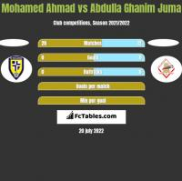 Mohamed Ahmad vs Abdulla Ghanim Juma h2h player stats
