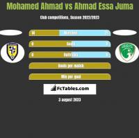 Mohamed Ahmad vs Ahmad Essa Juma h2h player stats