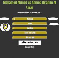 Mohamed Ahmad vs Ahmed Ibrahim Al Yassi h2h player stats