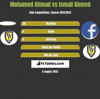 Mohamed Ahmad vs Ismail Ahmed h2h player stats