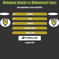 Mohamed Ahmad vs Mohammed Fayez h2h player stats
