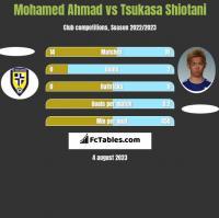 Mohamed Ahmad vs Tsukasa Shiotani h2h player stats