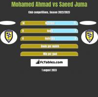 Mohamed Ahmad vs Saeed Juma h2h player stats