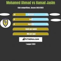 Mohamed Ahmad vs Hamad Jasim h2h player stats