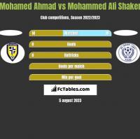 Mohamed Ahmad vs Mohammed Ali Shaker h2h player stats