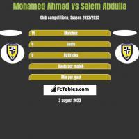 Mohamed Ahmad vs Salem Abdulla h2h player stats