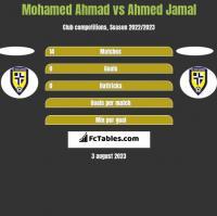 Mohamed Ahmad vs Ahmed Jamal h2h player stats