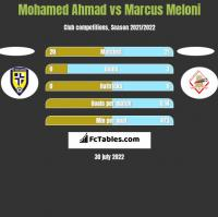 Mohamed Ahmad vs Marcus Meloni h2h player stats