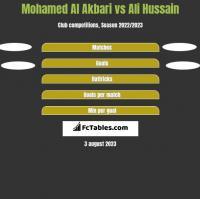 Mohamed Al Akbari vs Ali Hussain h2h player stats