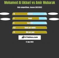 Mohamed Al Akbari vs Amir Mubarak h2h player stats