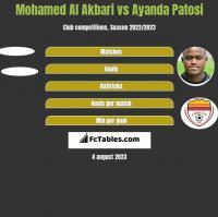 Mohamed Al Akbari vs Ayanda Patosi h2h player stats