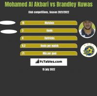 Mohamed Al Akbari vs Brandley Kuwas h2h player stats