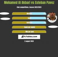 Mohamed Al Akbari vs Esteban Pavez h2h player stats