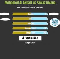 Mohamed Al Akbari vs Fawaz Awana h2h player stats