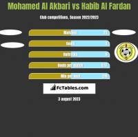 Mohamed Al Akbari vs Habib Al Fardan h2h player stats