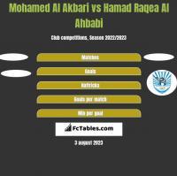 Mohamed Al Akbari vs Hamad Raqea Al Ahbabi h2h player stats