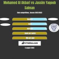 Mohamed Al Akbari vs Jassim Yaqoob Salman h2h player stats